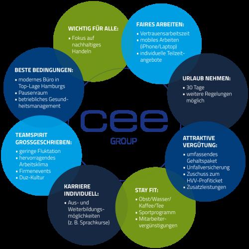 Vorteile für CEE Mitarbeiter